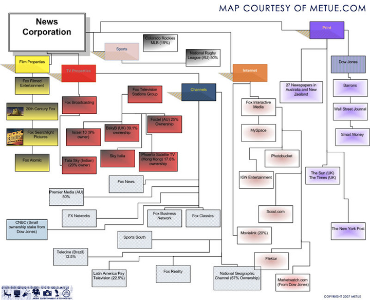 Newscorp-holdings4
